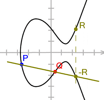 The group structure on an elliptic curve. Don't worry if it doesn't make sense.
