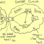 This secret post-it note shows the NSA tapping into Google's data centers