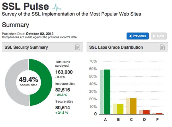 SSL Pulse