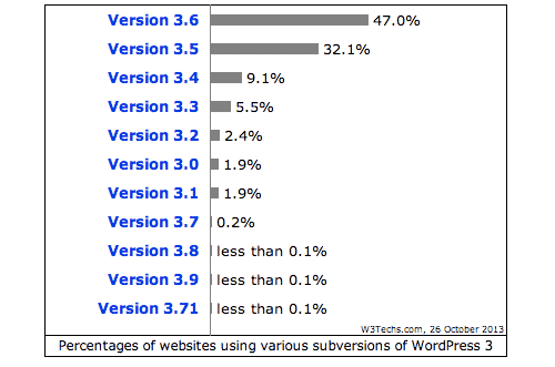 WordPress version stats