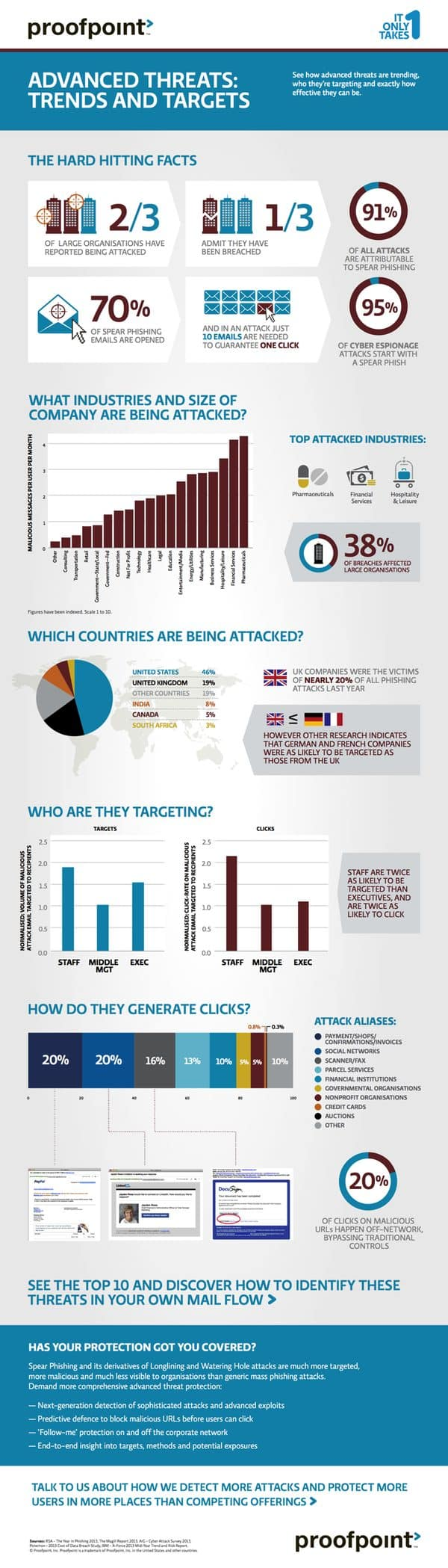 Proofpoint infographic