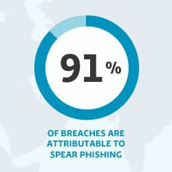 Targeted attacks explored in Proofpoint infographic