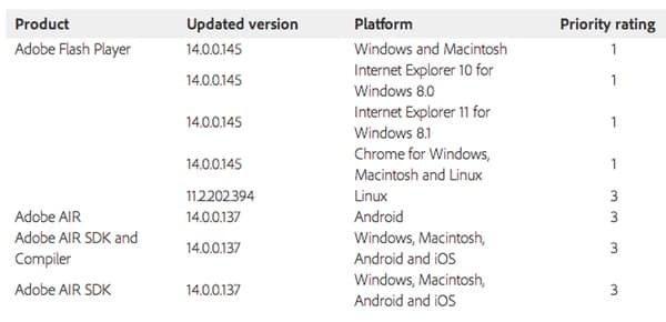 Adobe table of patches