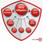 [Sponsor] activereach's free guide to DDoS attacks and mitigation