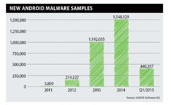 Android malware chart