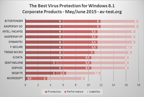 Business anti-virus test for products running on Windows 8.1