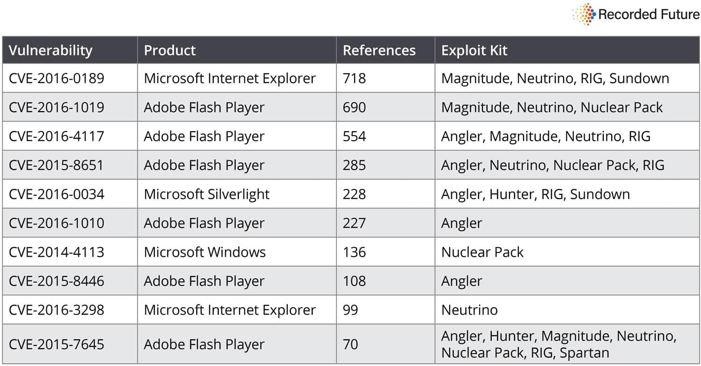 Top vulnerabilities 2016 3