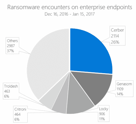 Wdatp cerber figure 1 ransomware encounters on enterprise endpoints