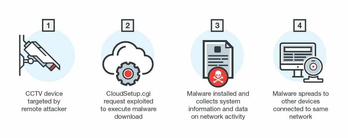 Linux malware 1