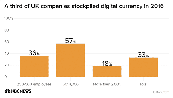 A third of uk companies stockpiled digital currency in 2016 number chartbuilder 3af690cdc2c2083c5b2712087e5f85aa.nbcnews ux 600 480