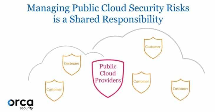 Orca Security public cloud security report reveals how most large cloud breaches happen