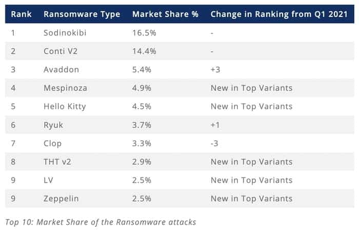 Top 10 ransomware